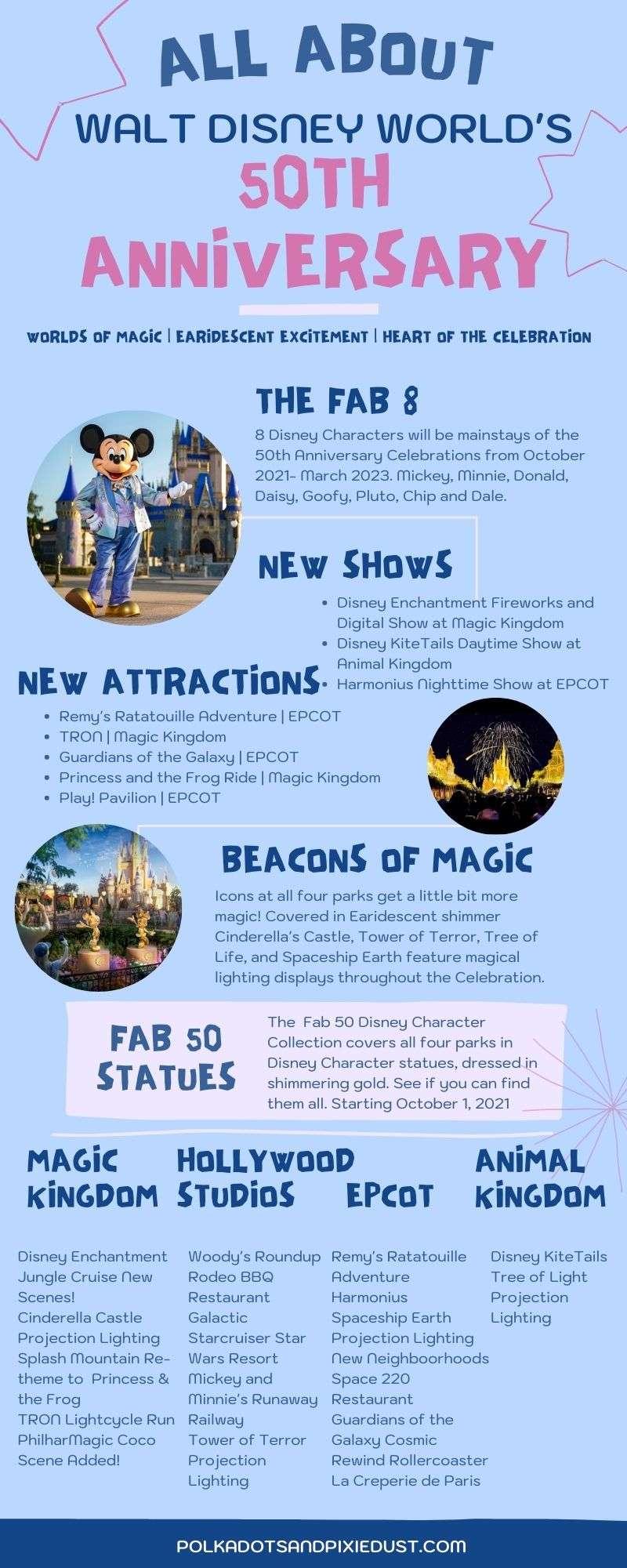Walt Disney world's 50th Anniversary Plans