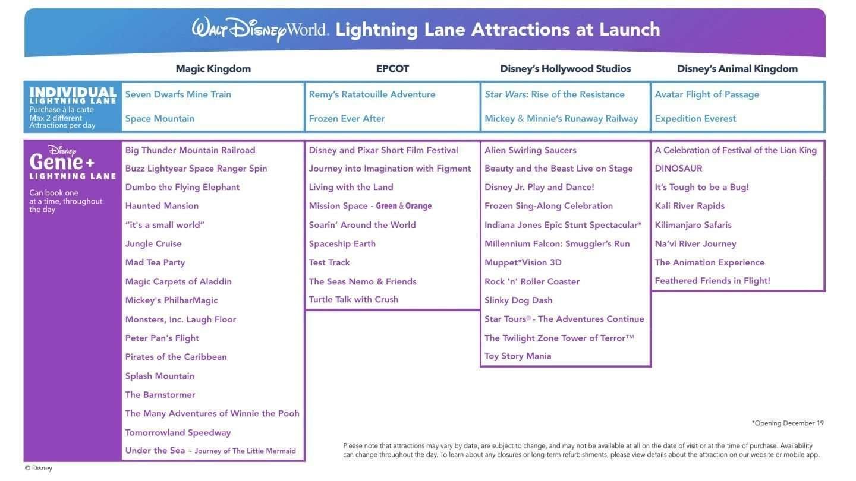 Lightning Lane Rides at Walt Disney World